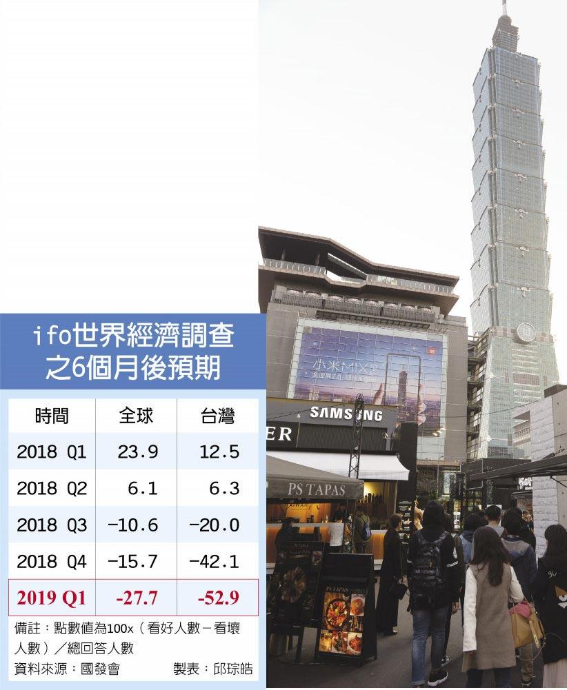 ifo世界經濟調查之6個月後預期