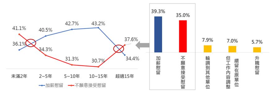 近四成的人願意接受加薪慰留,但35%表示「走定了」(圖/104提供)