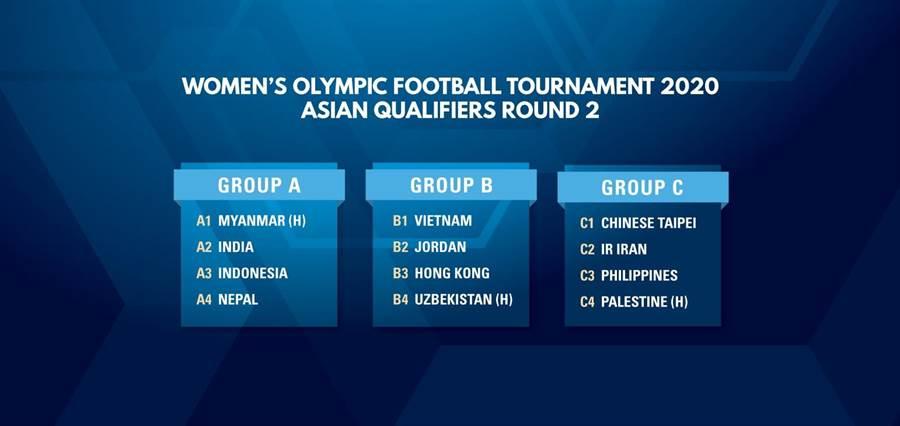 奧運女足亞洲區第2輪資格賽抽籤出爐,中華女足將在C組遭遇伊朗、菲律賓與巴勒斯坦。(亞足聯官網翻攝)