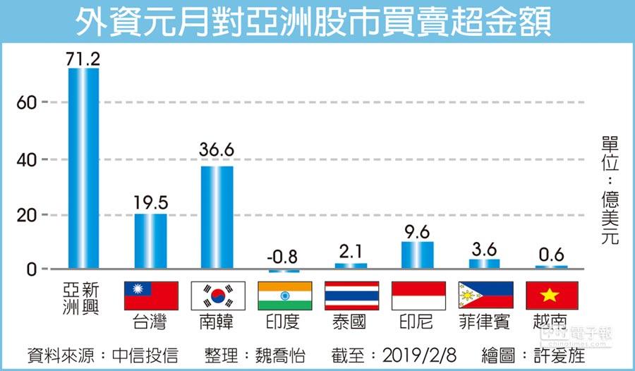 外資元月對亞洲股市買賣超金額