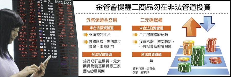 金管會提醒二商品勿在非法管道投資