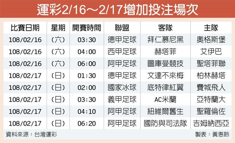 運彩2/16~2/17增加投注場次
