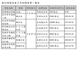 台灣金服標售多筆銀行閒置資產