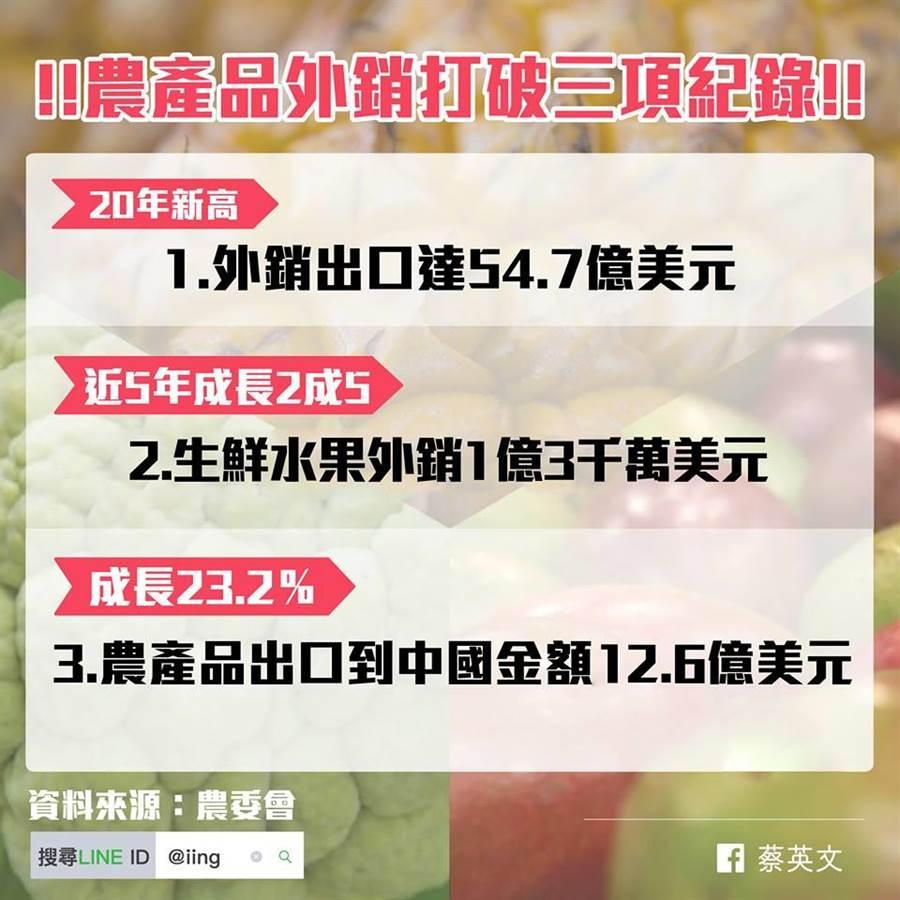 總統蔡英文在臉書發文表示,去年農產品外銷打破三項紀錄,其中農產品出口到大陸金額達12.5億美元。(圖片取自總統蔡英文臉書)