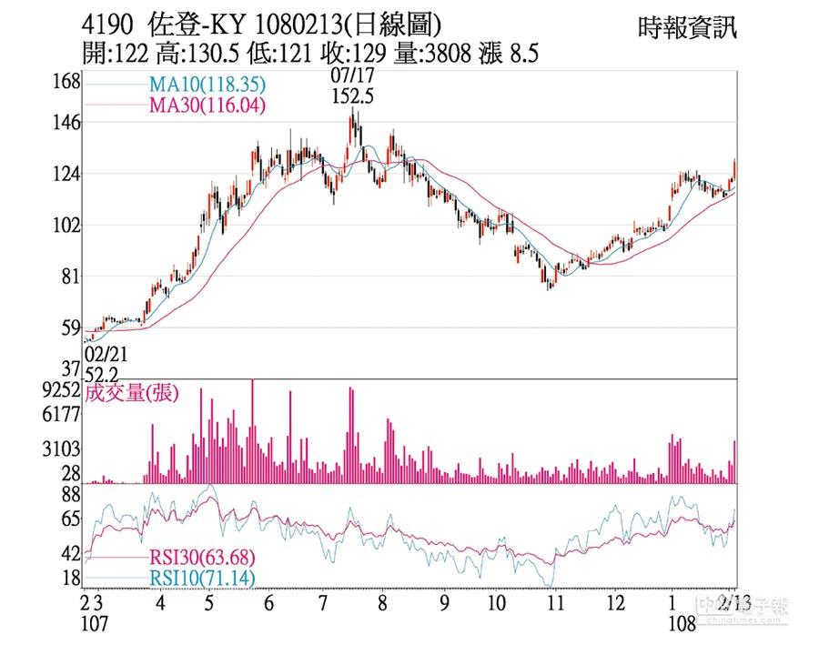 佐登-KY日線圖
