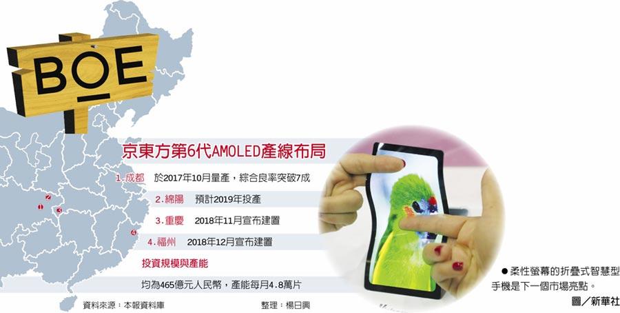 京東方第6代AMOLED產線布局柔性螢幕的折疊式智慧型手機是下一個市場亮點。圖/新華社