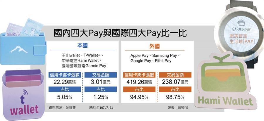 國內四大Pay與國際四大Pay比一比