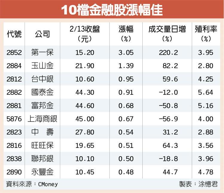 10檔金融股漲幅佳
