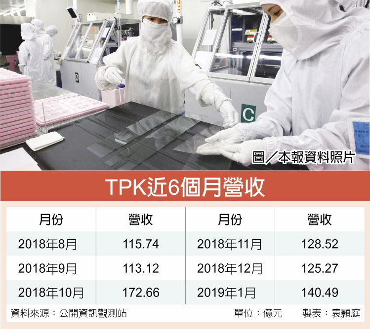 TPK近6個月營收圖/本報資料照片