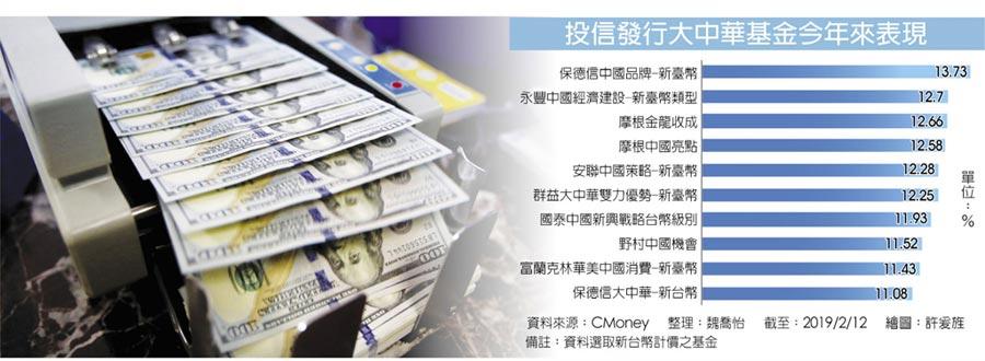 投信發行大中華基金今年來表現
