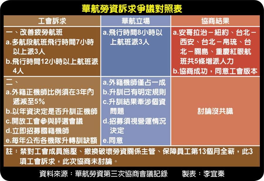 華航勞資訴求爭議對照表