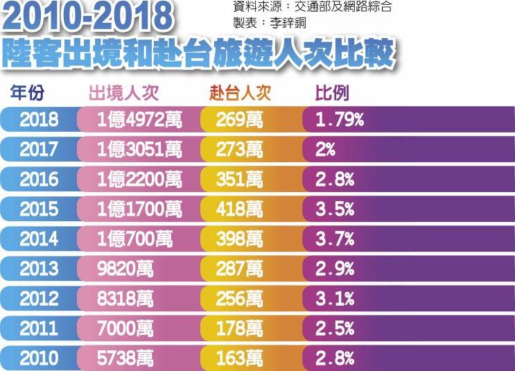 2010-2018陸客出境和赴台旅遊人次比較