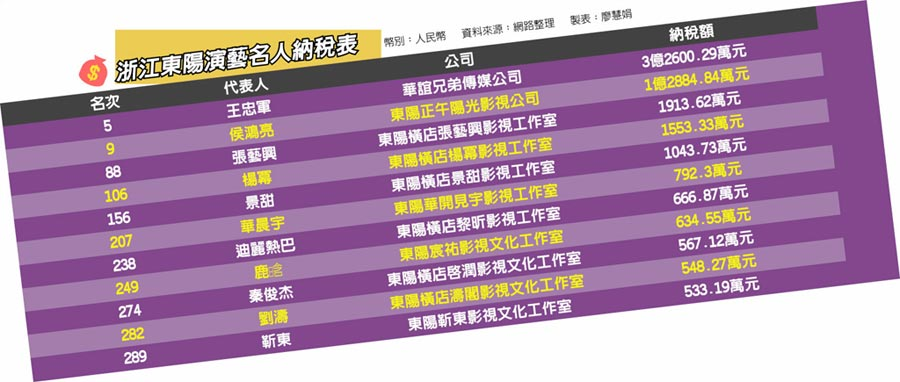 浙江東陽演藝名人納稅表