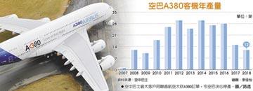 銷量差!空巴巨無霸A380停產