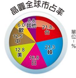 全球晶圓產能 台灣連霸4年