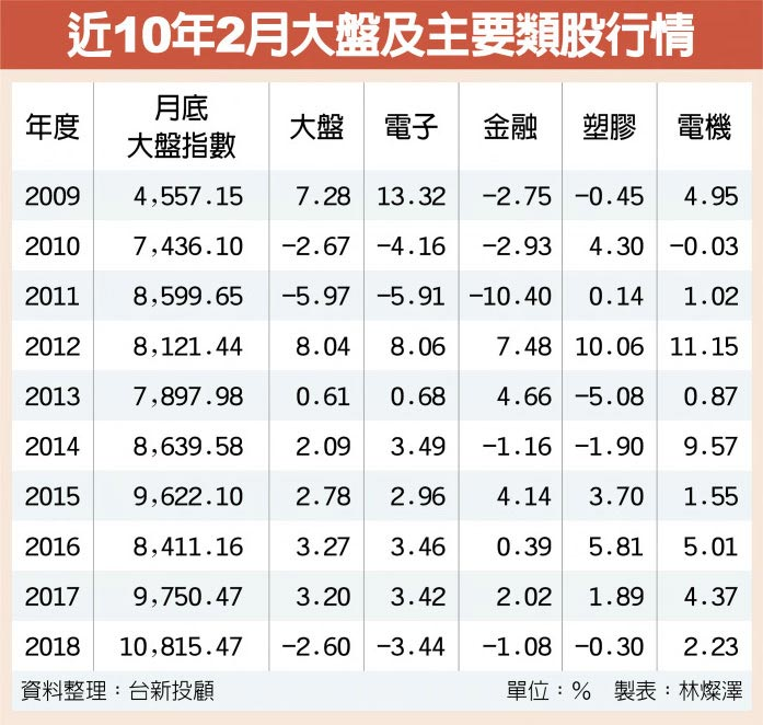 近10年2月大盤及主要類股行情