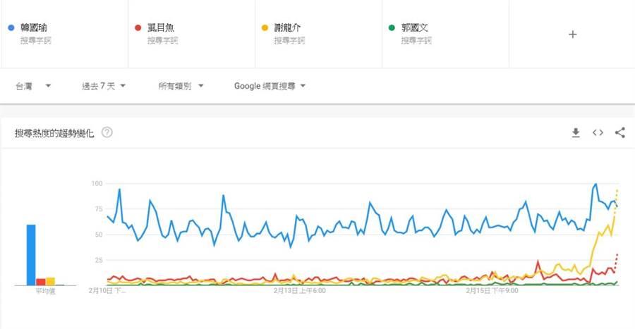 PTT網友貼出韓國瑜、謝龍介、郭國文、虱目魚搜尋熱度比較。(PTT)