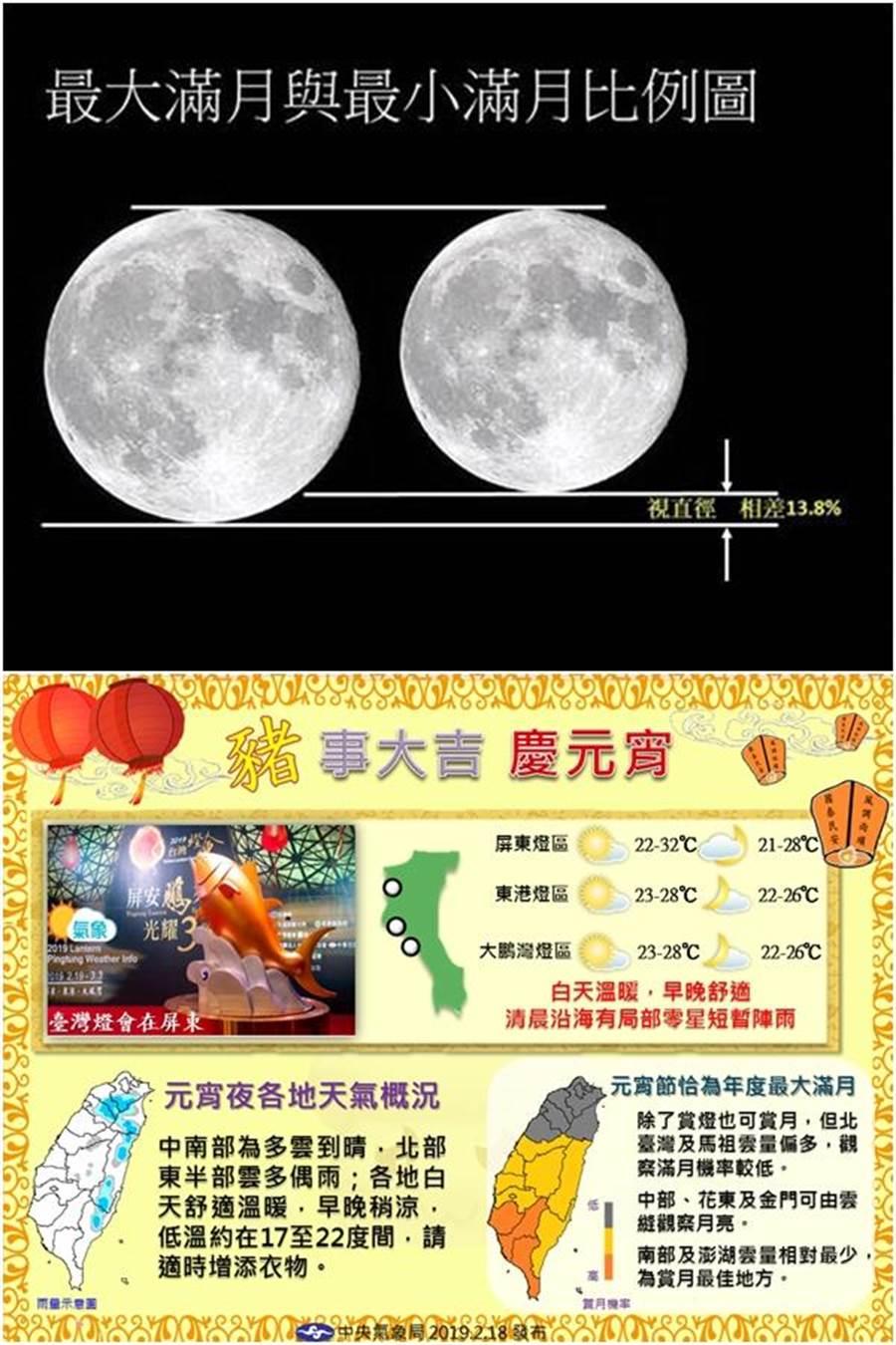 上圖:每次滿月時目視月亮的大小都不相同,氣象局做了最大、最小滿月的比較。下圖:一張圖看懂元宵節天氣與賞月機率。(圖/氣象局提供)
