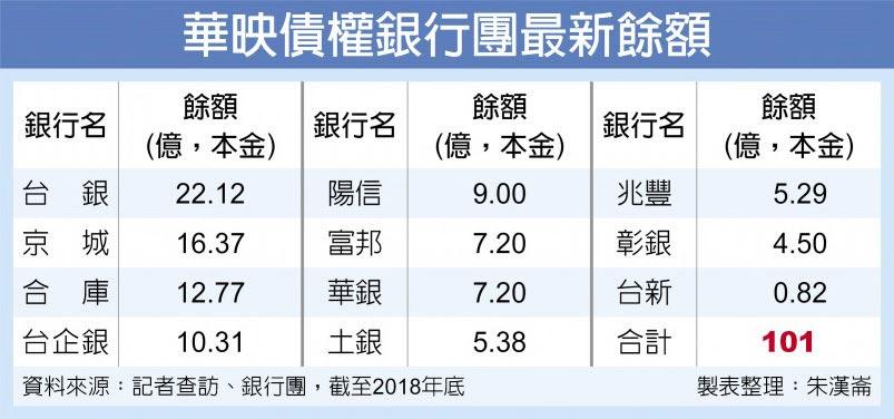 華映債權銀行團最新餘額