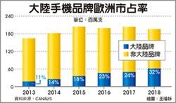 陸手機品牌 歐洲市占攀至32%