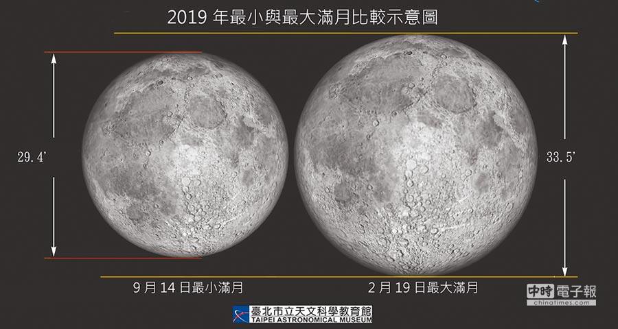 元宵節不只賞燈還要兼賞月!台北市立天文科學教育館表示,今晚23點54分將逢今年「最大滿月」,而元宵節遇上最大滿月更是百年難得一見的巧合,無需任何器材即可直接觀賞,錯過這次要再等62年,歡迎民眾來天文館賞月過節。(台北市立天文館提供)
