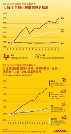 DHL評估報告  全球化程度台灣排24
