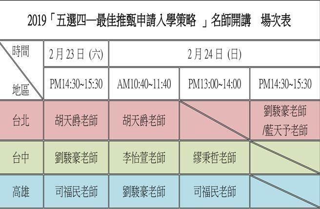 2019「五選四─最佳推甄申請入學策略 」名師開講  場次表