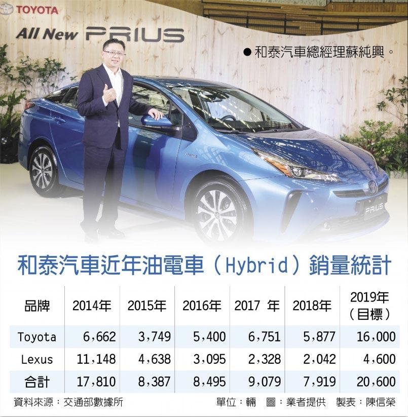 和泰汽車近年油電車(Hybrid)銷量統計
