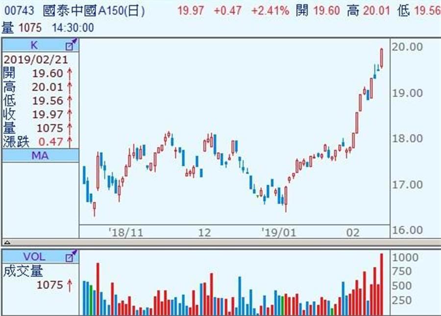陸股回溫,國內業者發行之「中國A150」(00743)ETF近期表現亮眼