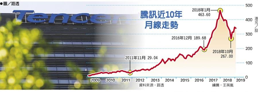 騰訊近10年月線走勢  ●圖/路透