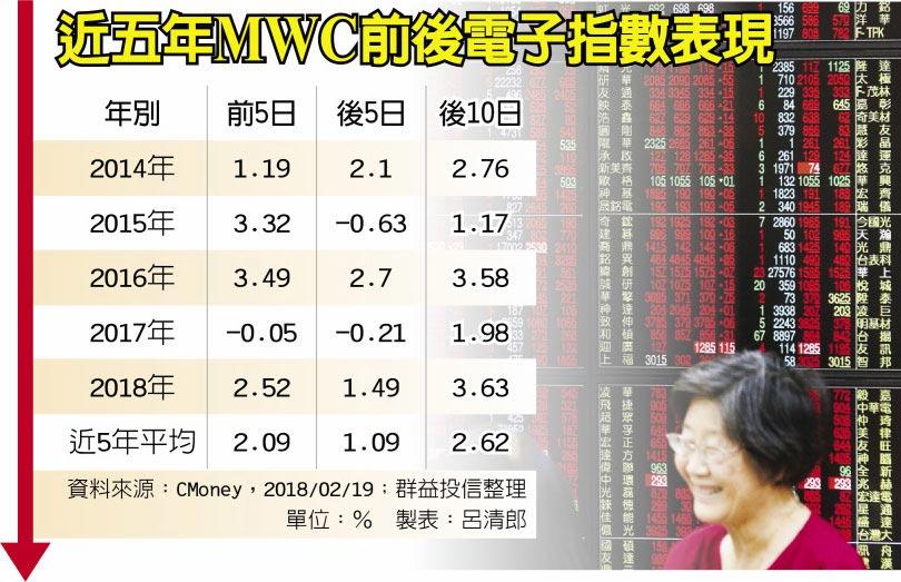 近五年MWC前後電子指數表現