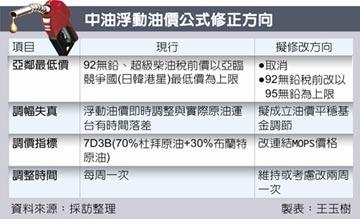 台灣油價 亞鄰最低價恐掰了