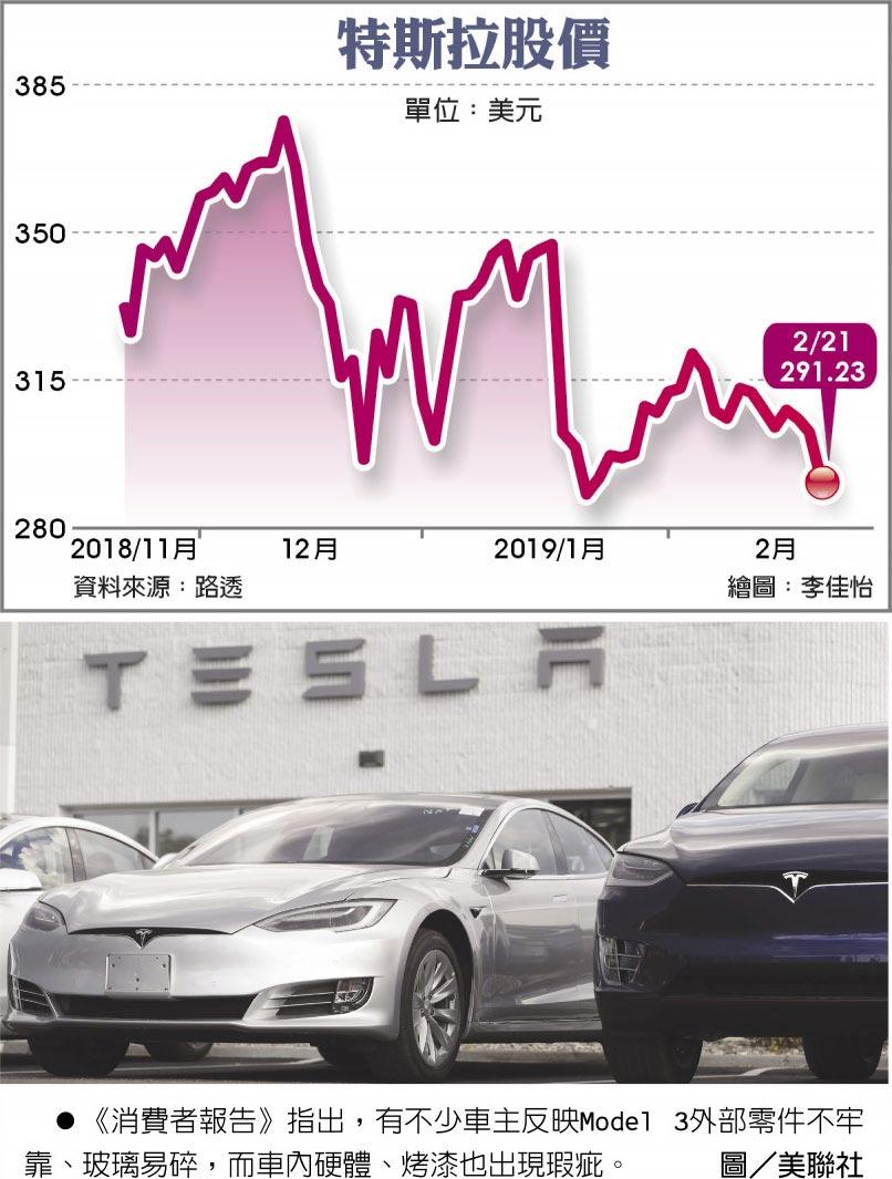 特斯拉股價  ●《消費者報告》指出,有不少車主反映Model 3外部零件不牢靠、玻璃易碎,而車內硬體、烤漆也出現瑕疵。圖/美聯社
