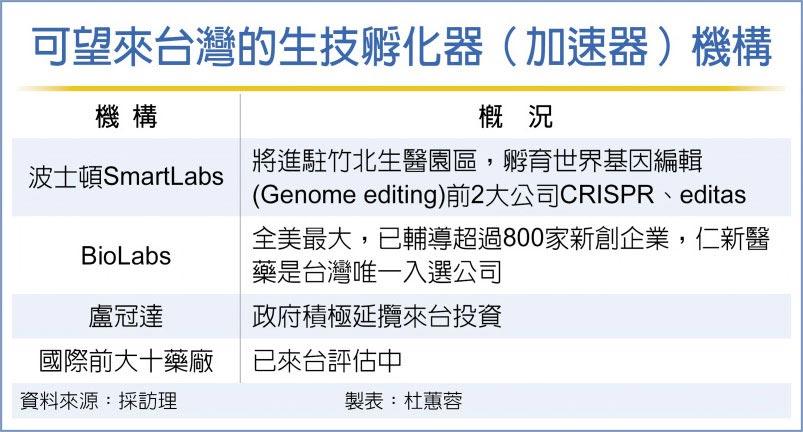 可望來台灣的生技孵化器(加速器)機構