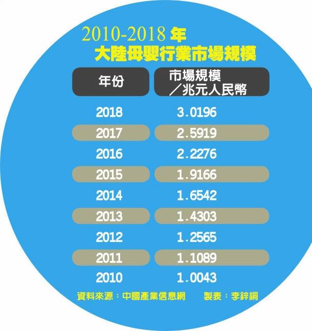 2010-2018年大陸母嬰行業市場規模