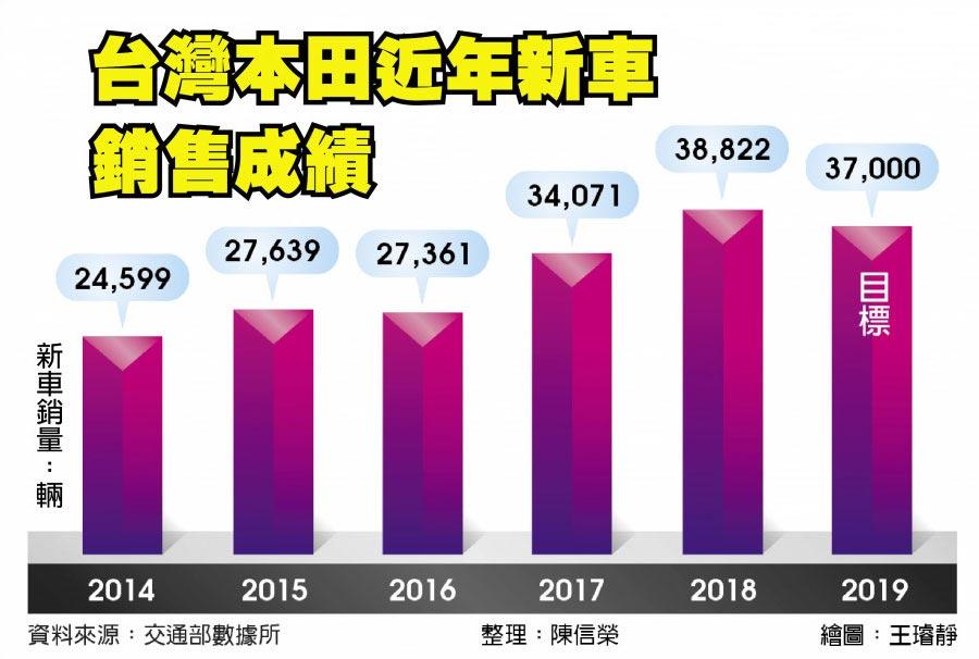台灣本田近年新車銷售成績