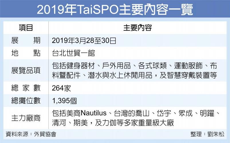 2019年TaiSPO主要內容一覽