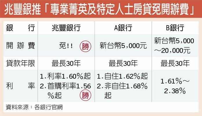 兆豐銀推「專業菁英及特定人士房貸免開辦費」