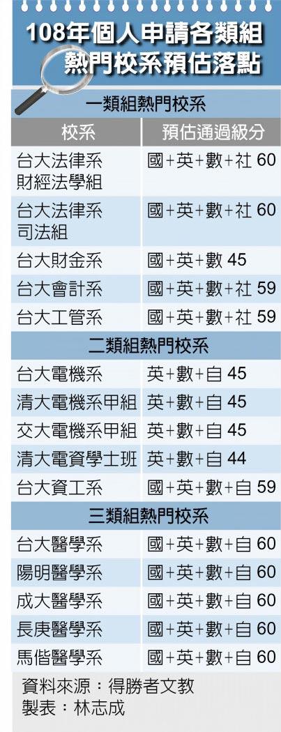 108年個人申請各類組熱門校系預估落點