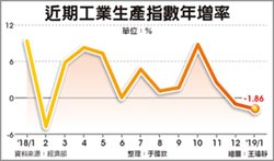 貿易戰轉單拉一把 工業生產減幅沒預期差