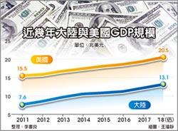 摩通:陸15年內成最大經濟體