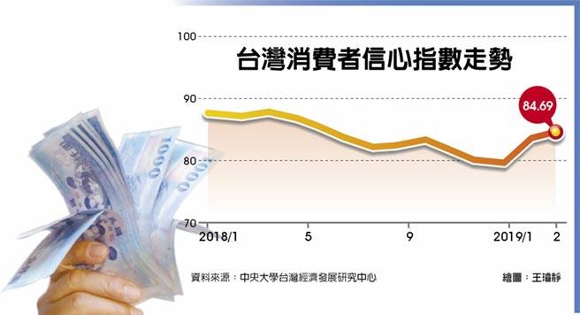 台灣消費者信心指數走勢