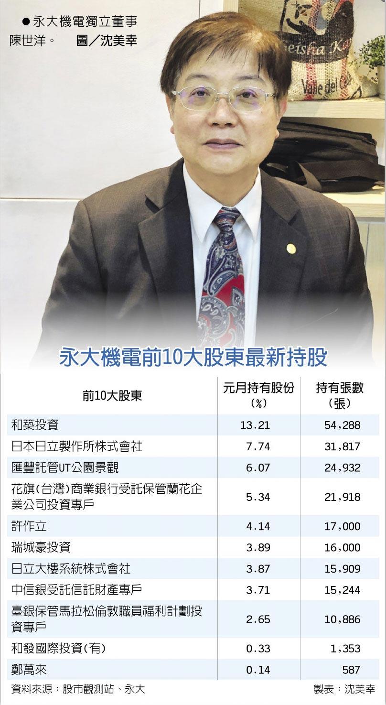 永大機電獨立董事陳世洋。圖/沈美幸  永大機電前10大股東最新持股