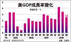 美去年Q4 GDP成長放緩
