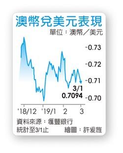 外匯探搜-全球貿易摩擦干擾 澳幣仍存下行風險