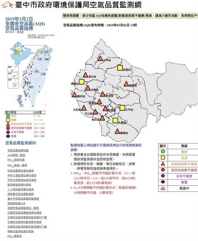 台中市環保局空氣品質監測網2日下午顯示,全市16個監測站,有12個測站亮橘燈。(盧金足翻攝)