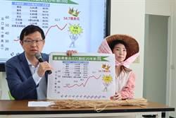 賣出魚丸數量1天增加30萬顆? 民進黨反擊謝龍介