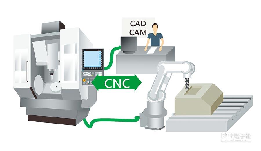 全球首發革命性數控+運動控制系統Sinumerik Run My Robot/Direct Control,顛覆機器人應用及加工機的使用習慣與傳統配置。圖/王妙琴