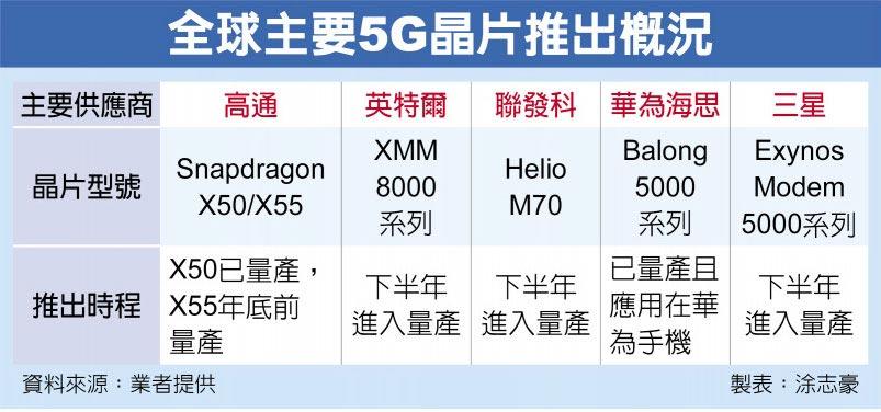 全球主要5G晶片推出概況