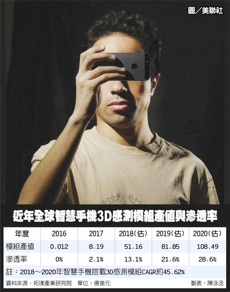 近年全球智慧手機3D感測模組產值與滲透率